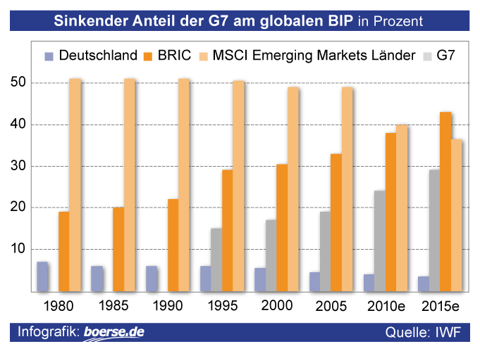 Anteil der G7 am globalen BIP